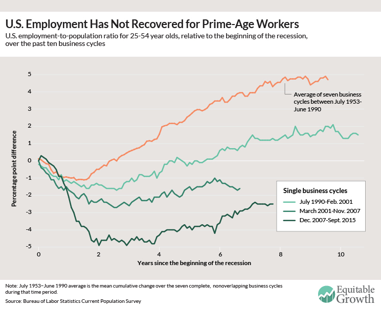 U.S. employment has not recovered for prime-age workers