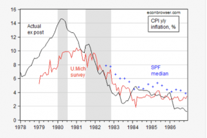 "Must-Read__Menzie_Chinn__""Inflation_Expectations_Can_Change_Quickly___""_-_Equitable_Growth"