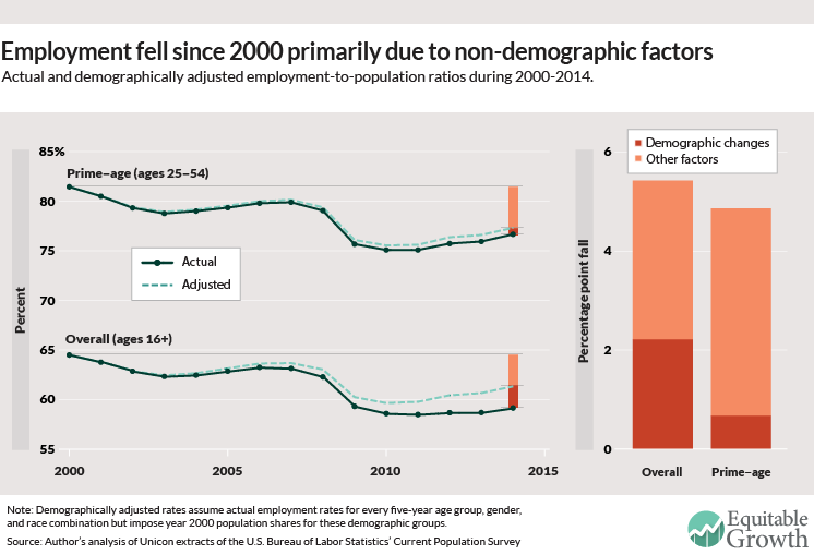change demographic economic essay growth history matter technology Is population growth good or bad for economic unique economic history of the population matters—demographic change, economic growth.