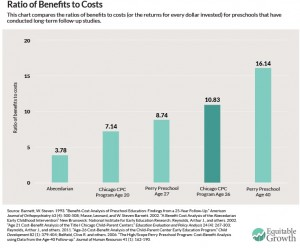 The_benefits_and_costs_of_investing_in_early_childhood_education_-_Equitable_Growth