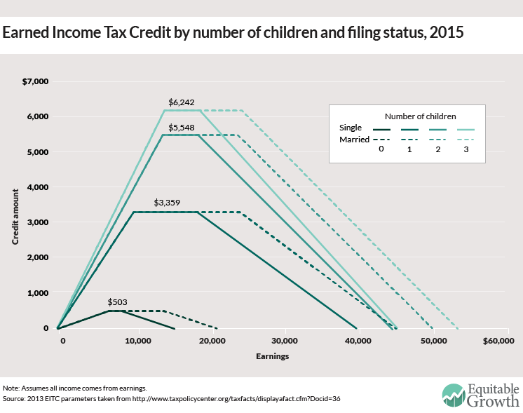 single parent tax credit 2014 The child tax credit comes in two parts: a family element worth up to £545 a year, and a child element worth up to £2,690 for each child (in the 2012/13 tax year) families with a new baby can claim a further payment of up to £545 in the child's first year, and there are further payments for disabled children (£2,950) and severely disabled children (an extra £1,190).