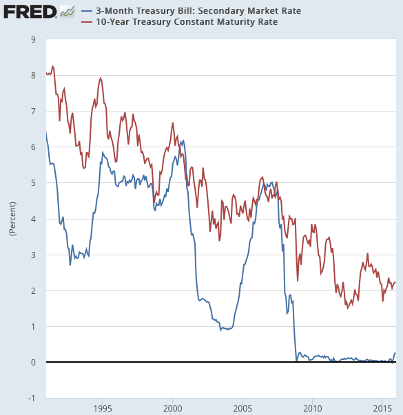 6 Month Treasury Bill Rate Chart