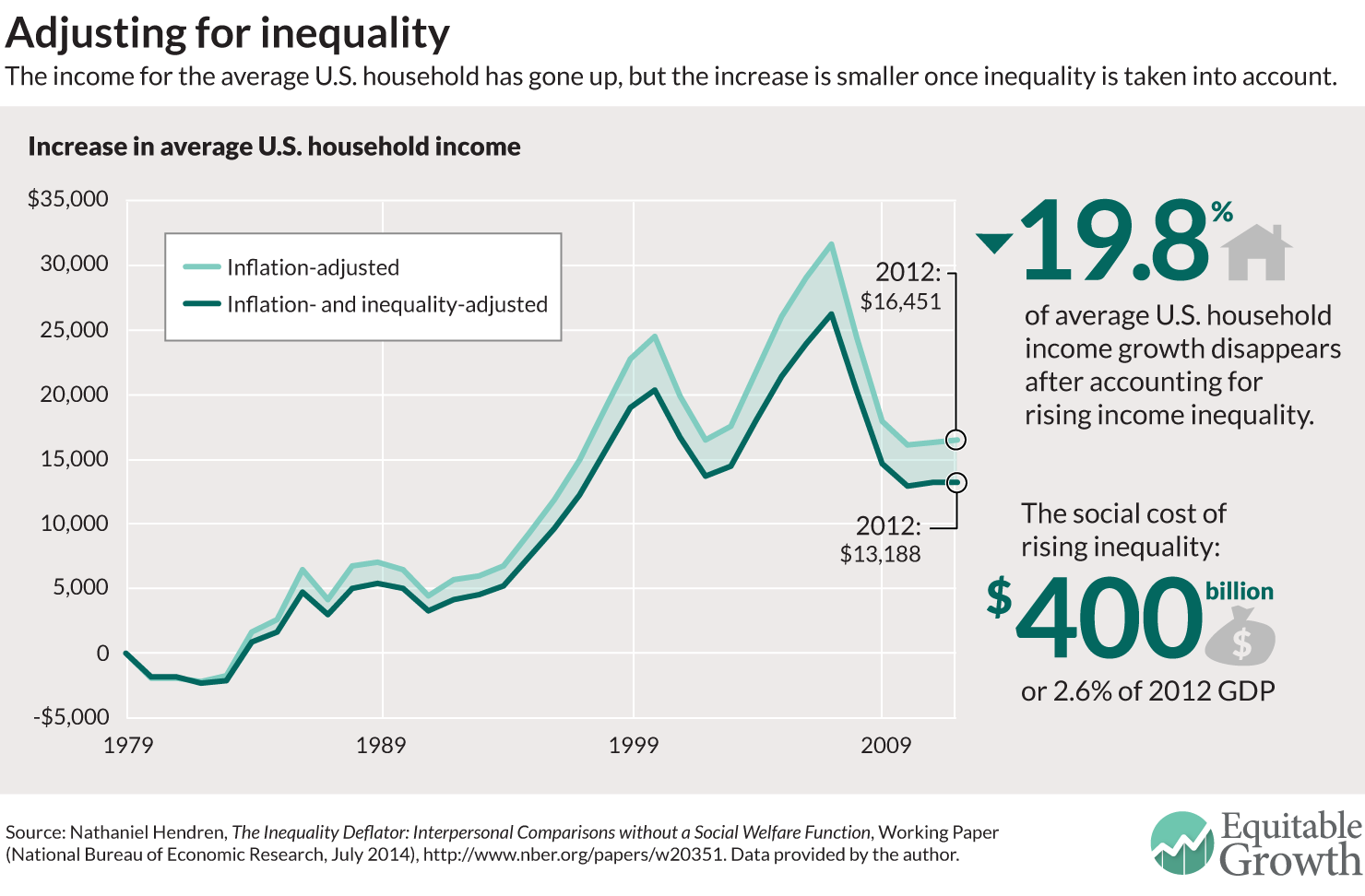 an attempt to find the relationship between economic growth and income inequality The gap between rich and poor is bigger than in any other advanced country, but most people are unconcerned whereas europeans fret about the way the economic pie is divided, americans want to.