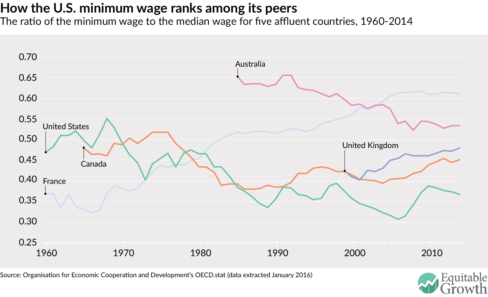 the minimum wage landscape in affluent nations