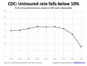 Thanks__Obamacare__America_s_Uninsured_Rate_Is_Below_10__For_First_Time_Ever_-_Forbes