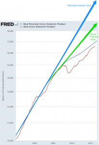 Real_Potential_Gross_Domestic_Product_-_FRED_-_St__Louis_Fed
