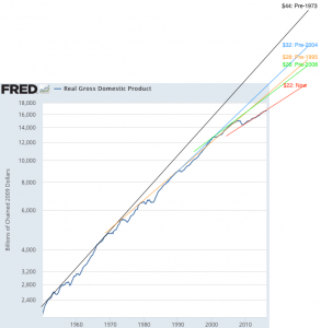 Real_Gross_Domestic_Product_-_FRED_-_St__Louis_Fed