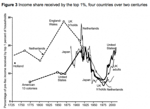 American_growth_and_inequality_since_1700___VOX__CEPR's_Policy_Portal