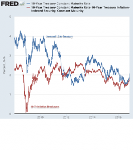 10-Year_Treasury_Constant_Maturity_Rate_-_FRED_-_St__Louis_Fed