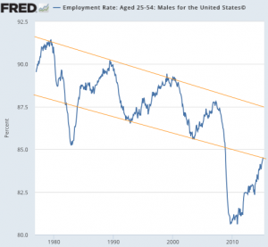 Employment_Rate__Aged_25-54__Males_for_the_United_States©_-_FRED_-_St__Louis_Fed