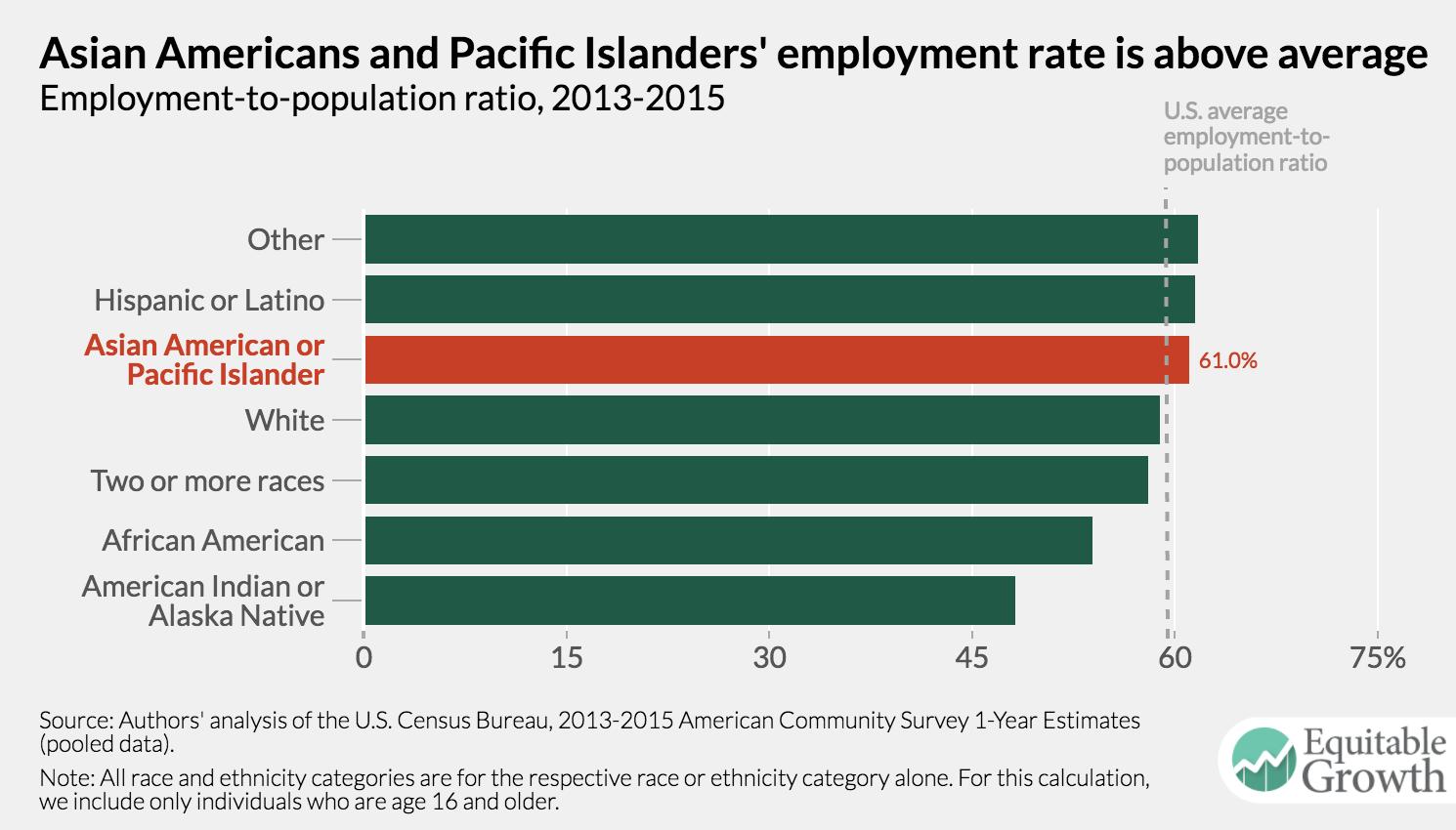 Asian Employment 58