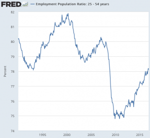 Employment_Population_Ratio__25_-_54_years___FRED___St__Louis_Fed