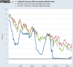 3-Month_Treasury_Bill__Secondary_Market_Rate___FRED___St__Louis_Fed