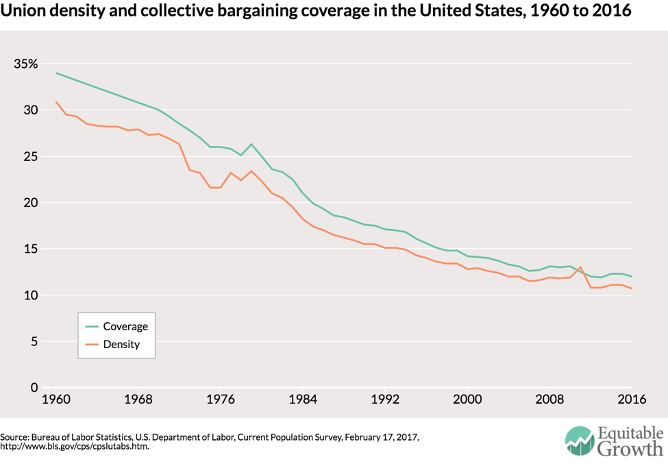 Why Is Collective Bargaining So Difficult In The United States