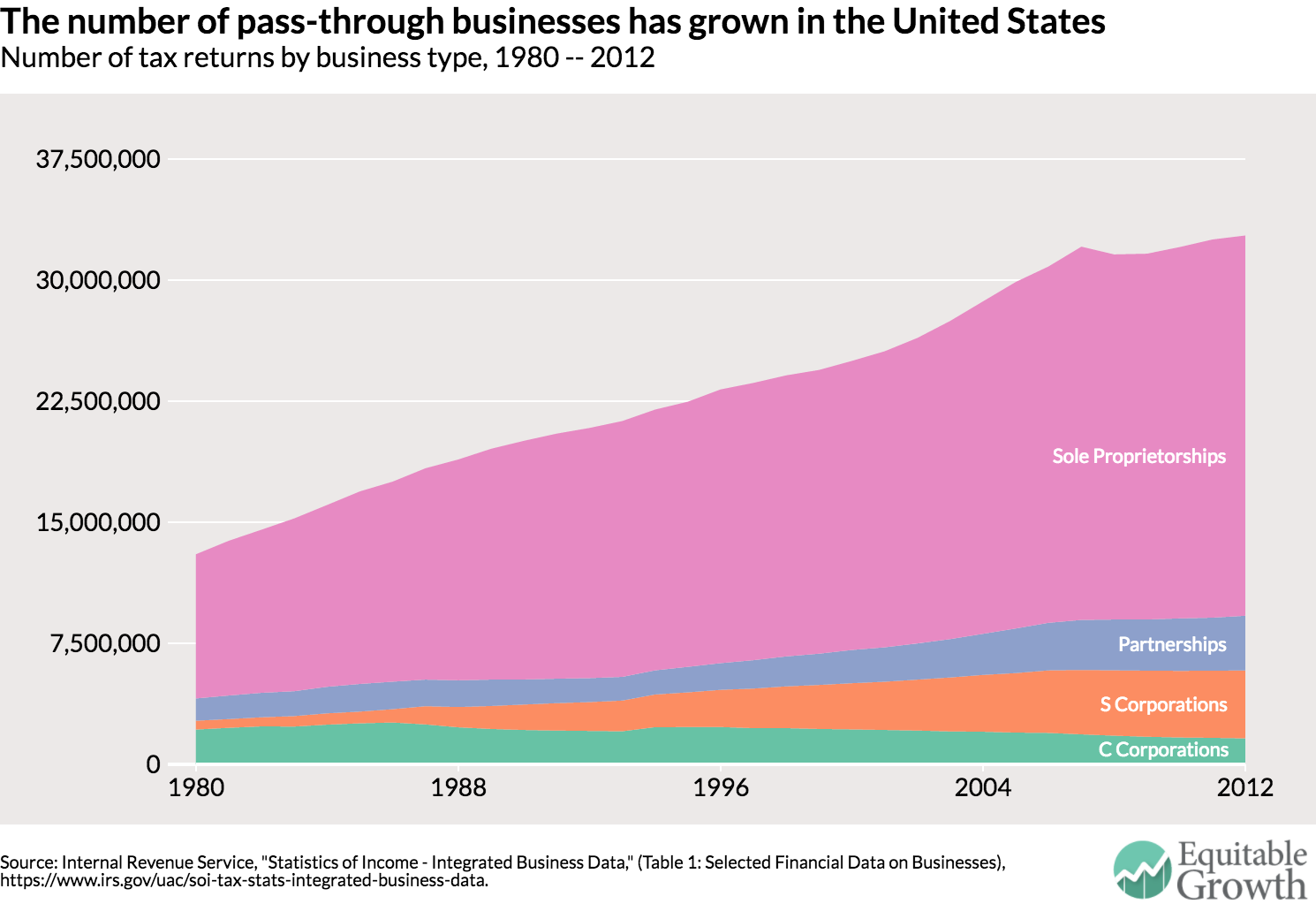 How Pass-Through Income Will Be Taxed In 2018 For Small Business Owners
