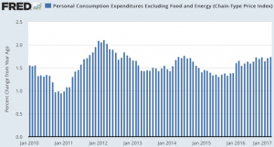 Personal_Consumption_Expenditures_Excluding_Food_and_Energy__Chain-Type_Price_Index____FRED___St__Louis_Fed
