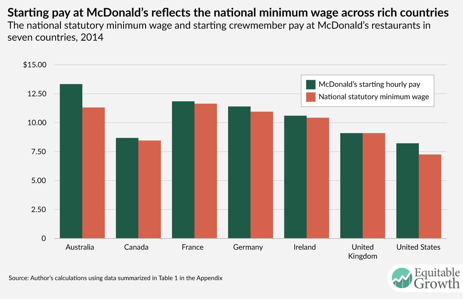 Effects of increasing minimum wage on united states economy