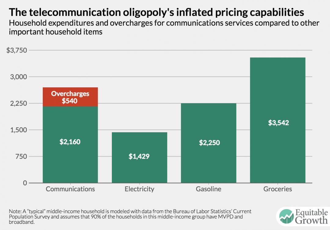 gas oligopoly