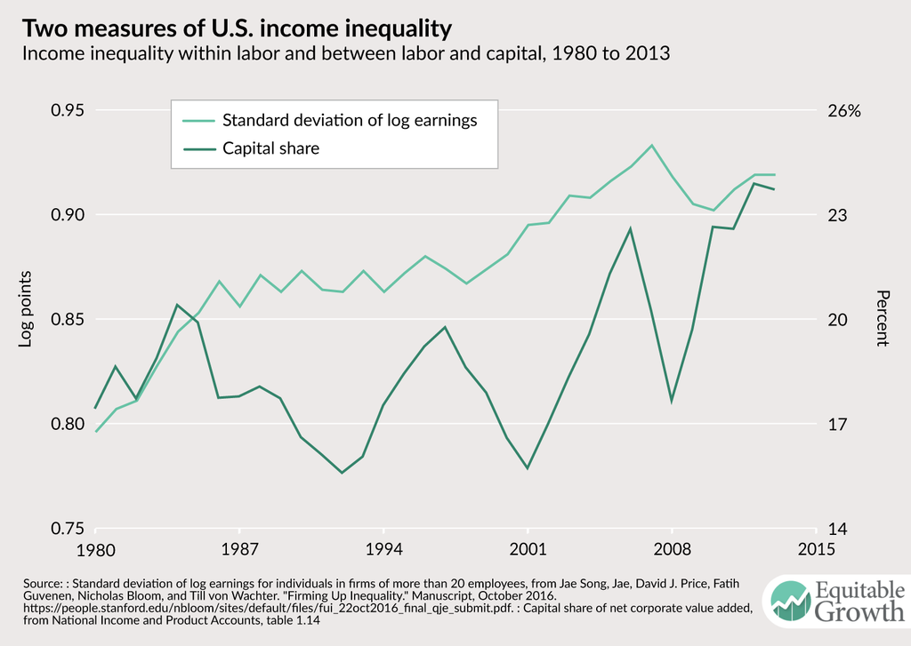 evaluating the income inequalities in the united states since 1970s
